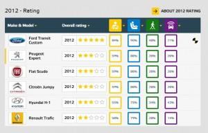 Testy zderzeniowe dostawczych 2012
