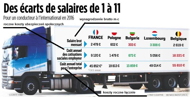 koszty zatrudnienie kierowców w europie